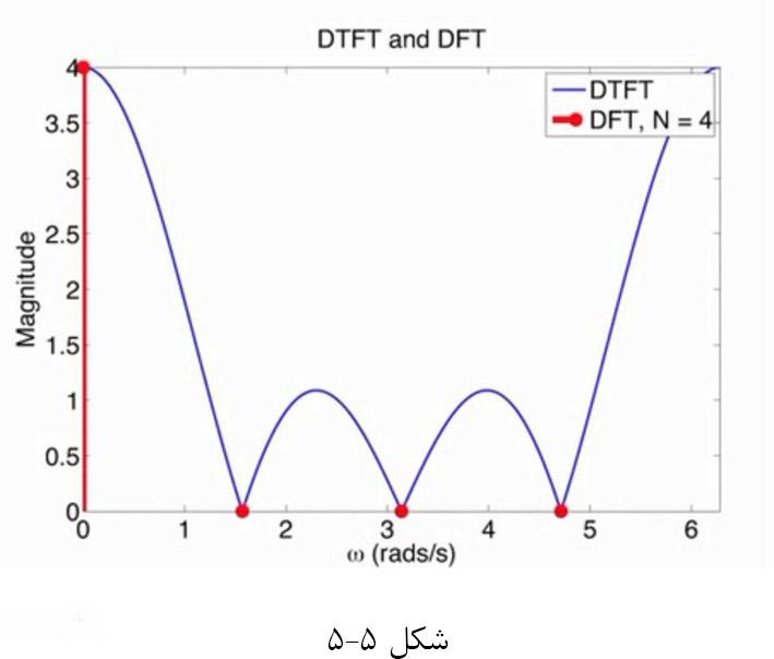 5.5.D.F.T.5