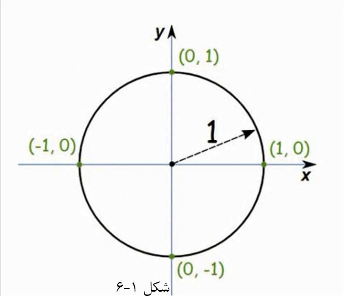 6.1.دایره مثلثاتی