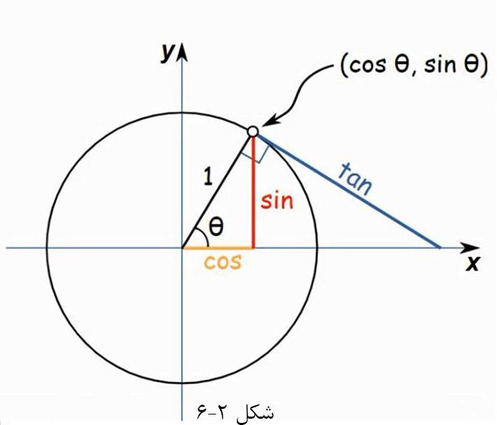 6.2.دایره مثلثاتی و نسبت ها
